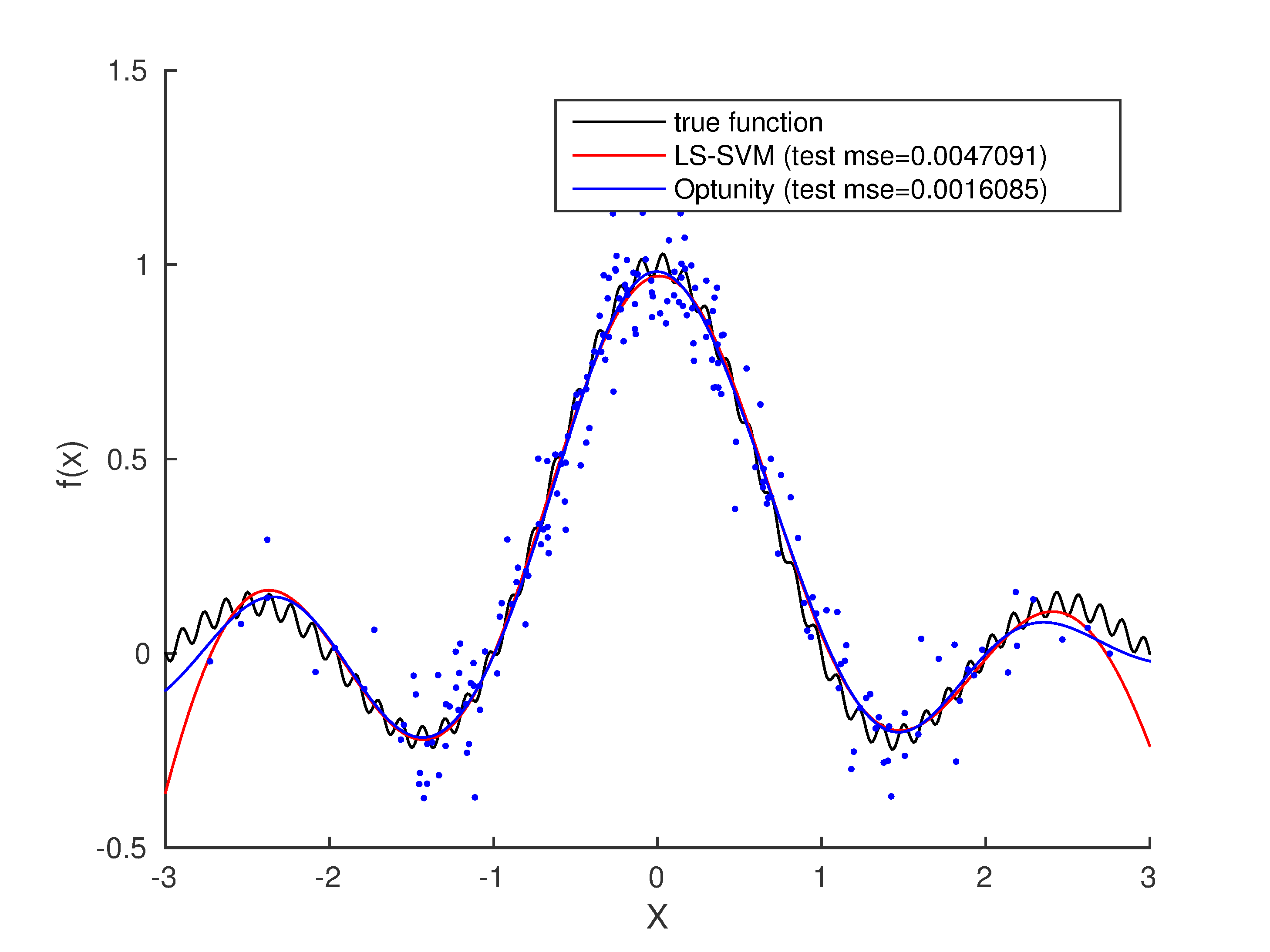 Least-squares SVM regression — Optunity 1 1 0 documentation